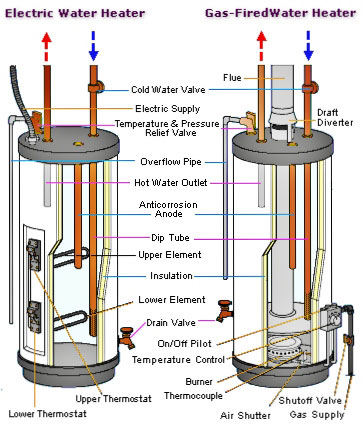 gas_electric_water_heater