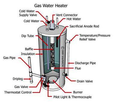 Petersen Plumbing Relight A Piolot Light On Your Hot Water Tank